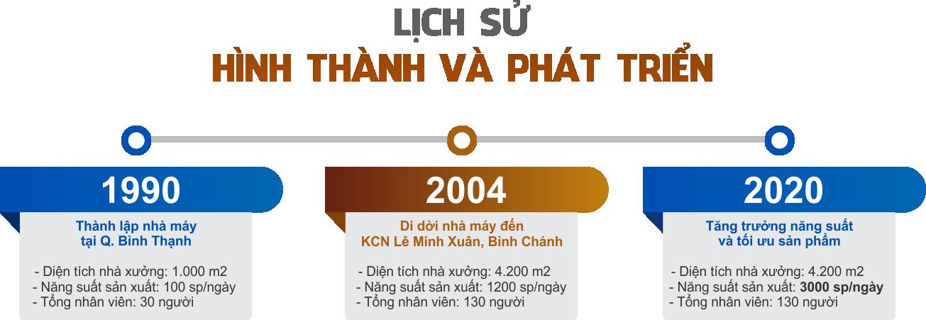 Chang Duong Tan Lua Vang